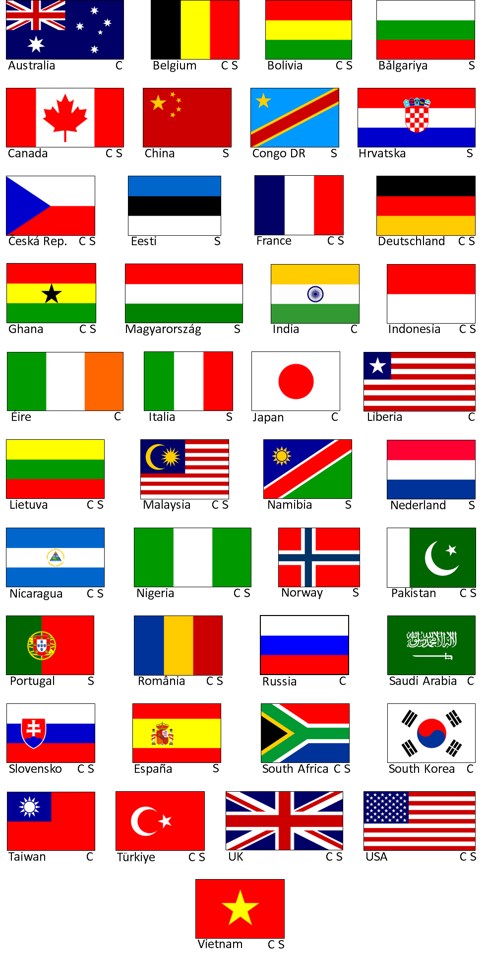 LM1 countries participating